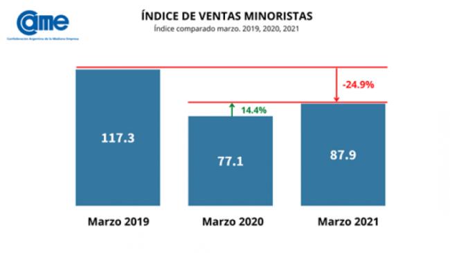 Indice de ventas minoristas